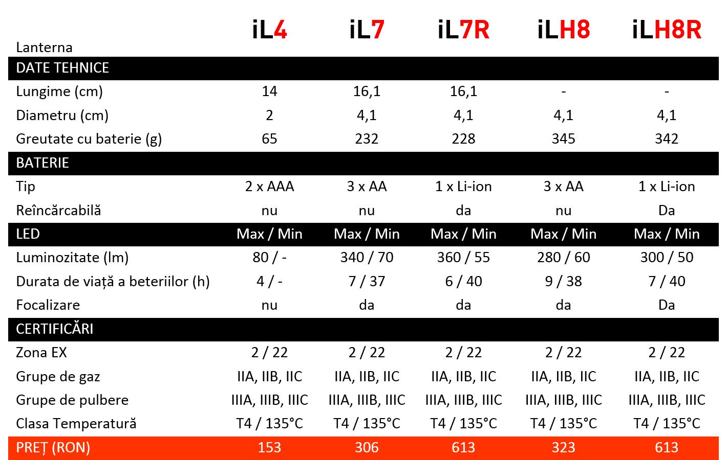 Ledlenser EX și iL - Pentru zone cu risc de explozie